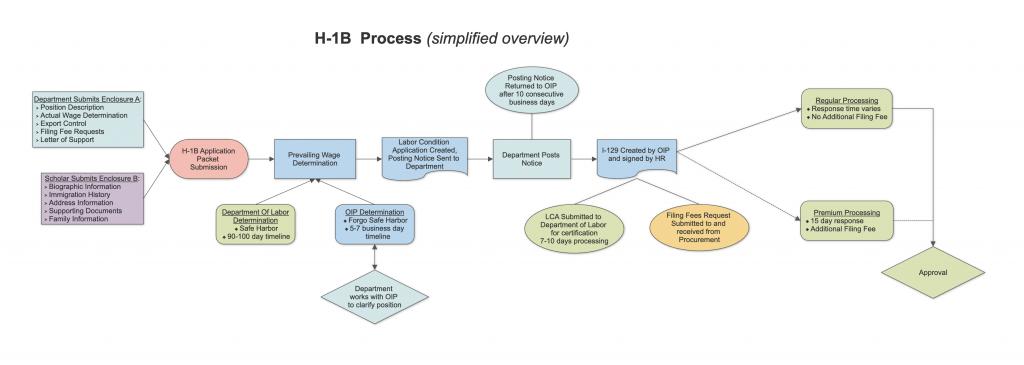 H-1b Process Flowchart